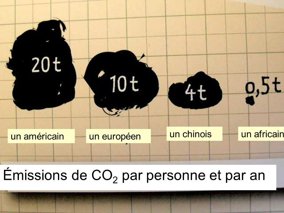 Émissions de CO2 par personne et par an