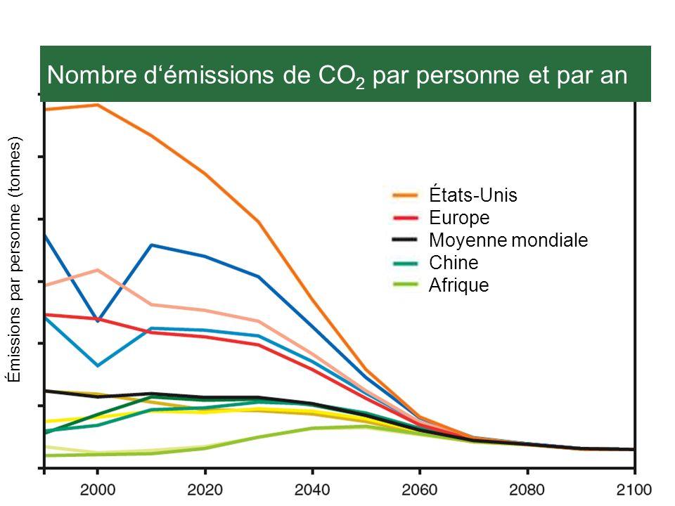 Nombre d'émissions de CO2 par personne et par an