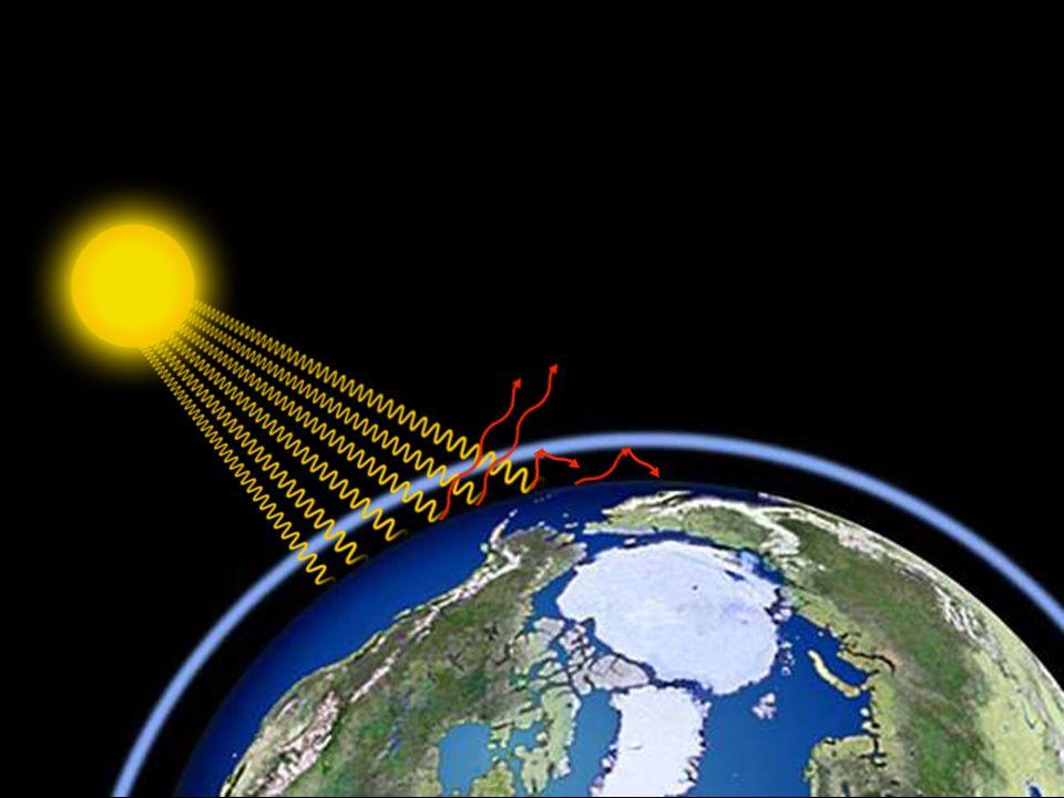 L'atmosphère devient de plus en plus épaisse à cause des gaz à effet de serre. Cependant, plus l'atmosphère est épaisse, moins les rayons du soleil retournent dans l'espace, et il fait de plus en plus chaud.