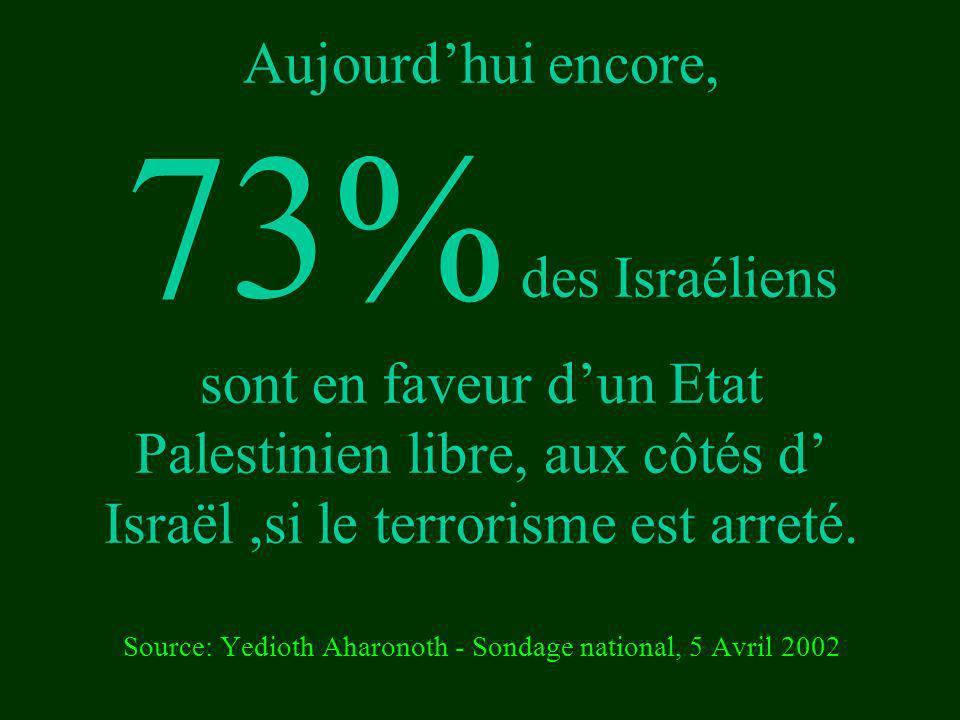 Aujourd'hui encore, 73% des Israéliens sont en faveur d'un Etat Palestinien libre, aux côtés d' Israël ,si le terrorisme est arreté.