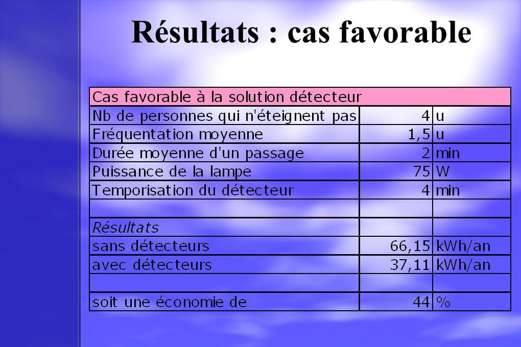 Résultats : cas favorable