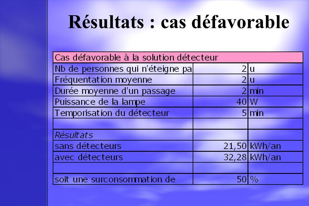 Résultats : cas défavorable
