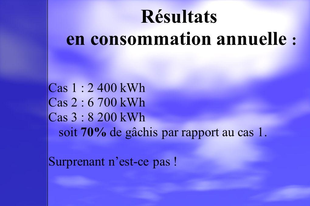 Résultats en consommation annuelle :