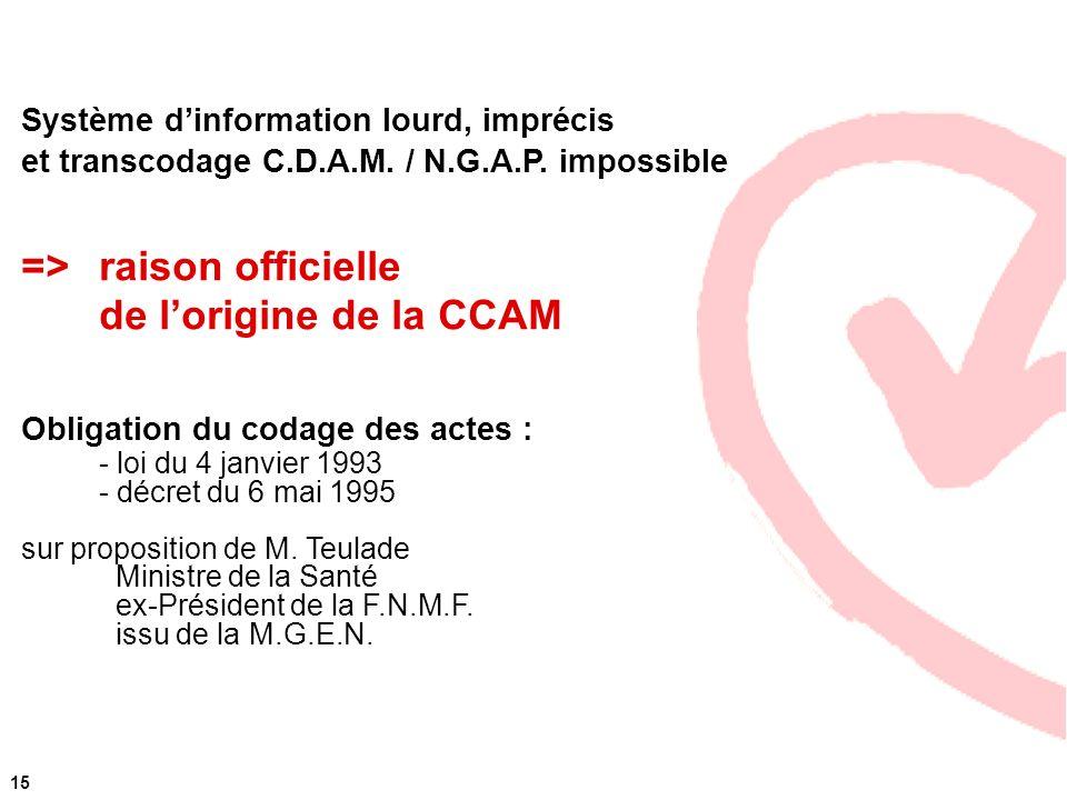 => raison officielle de l'origine de la CCAM