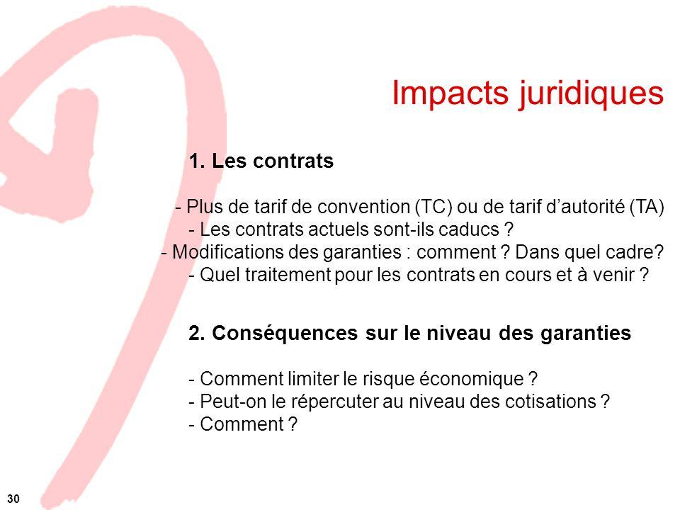 Impacts juridiques 1. Les contrats