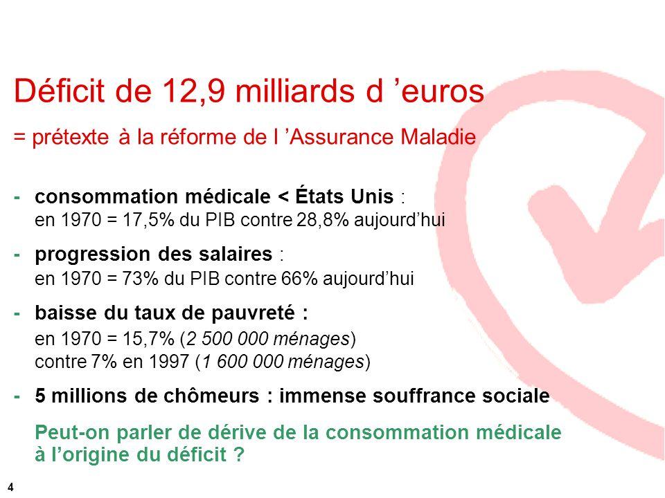 Déficit de 12,9 milliards d 'euros