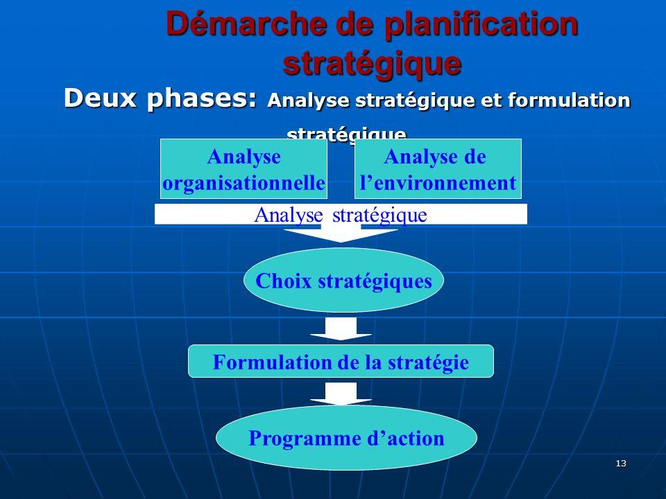 Démarche de planification stratégique