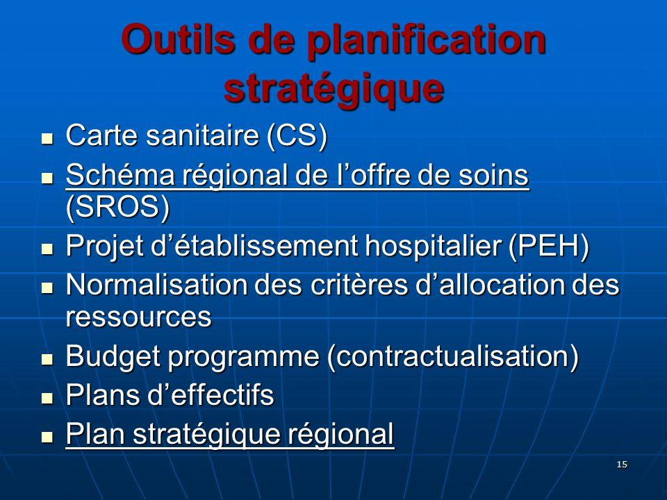 Outils de planification stratégique