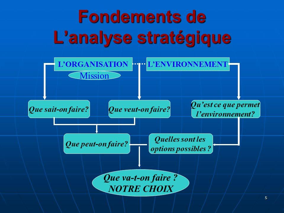 Fondements de L'analyse stratégique