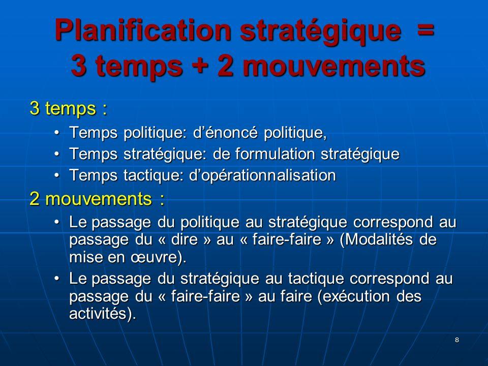 Planification stratégique = 3 temps + 2 mouvements