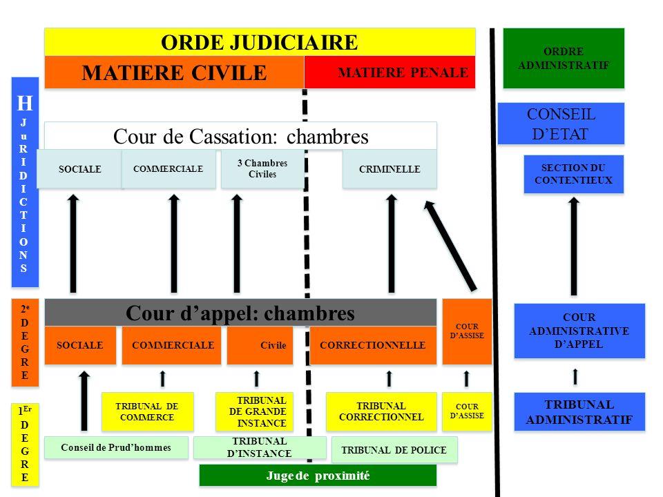 Les basic du droit social ppt t l charger - Chambre correctionnelle cour d appel ...
