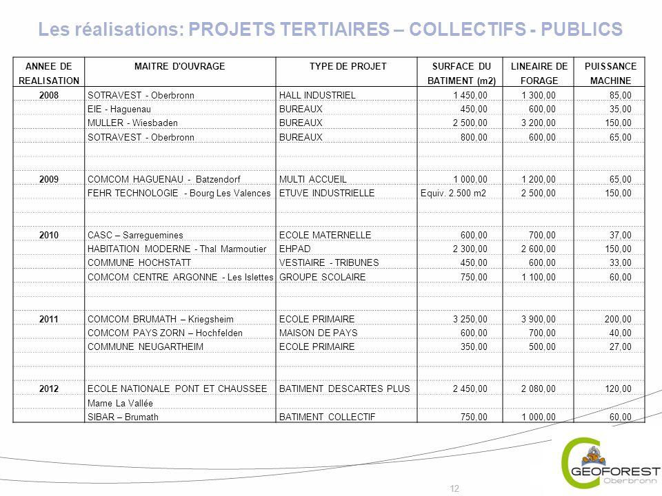 Les réalisations: PROJETS TERTIAIRES – COLLECTIFS - PUBLICS