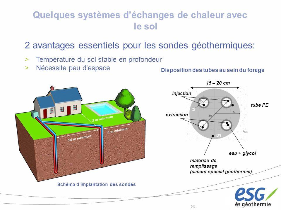 Quelques systèmes d'échanges de chaleur avec le sol