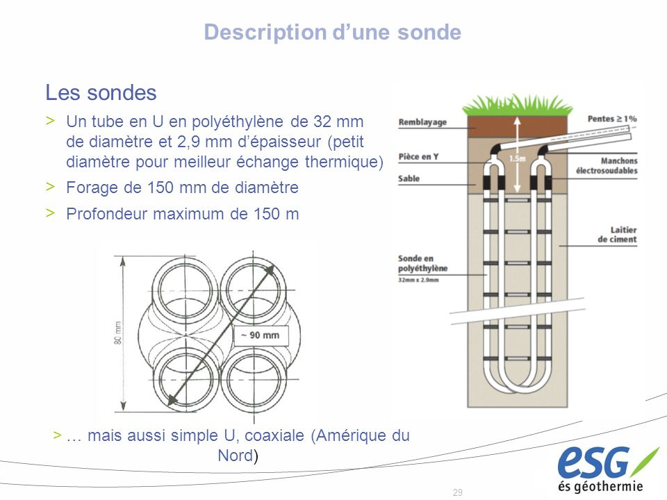 Description d'une sonde
