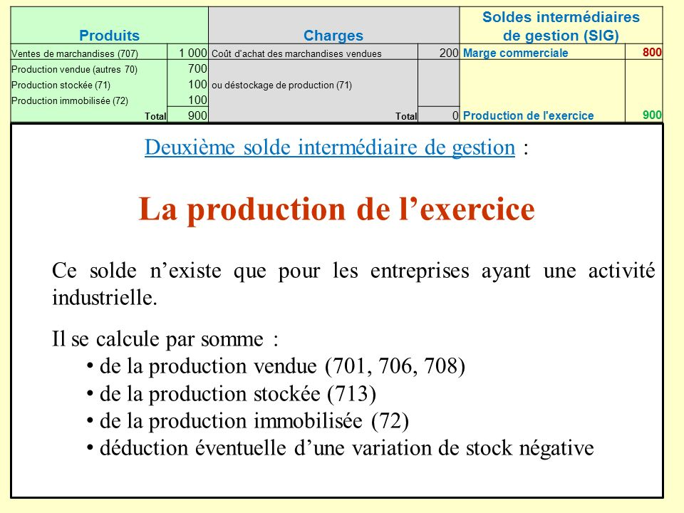 destockage de production