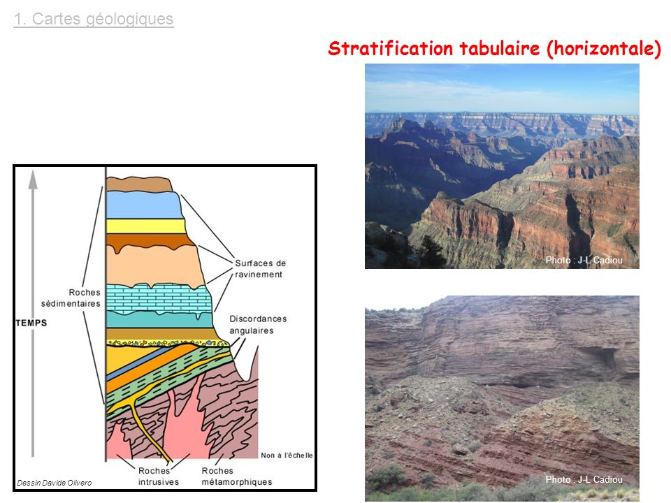 Stratification tabulaire (horizontale)