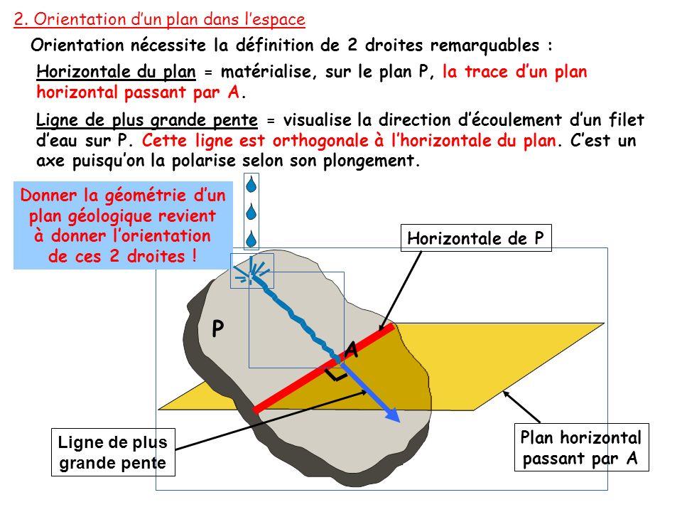 P A 2. Orientation d'un plan dans l'espace