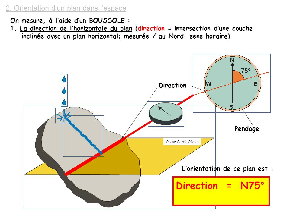 Direction = N75° 2. Orientation d'un plan dans l'espace