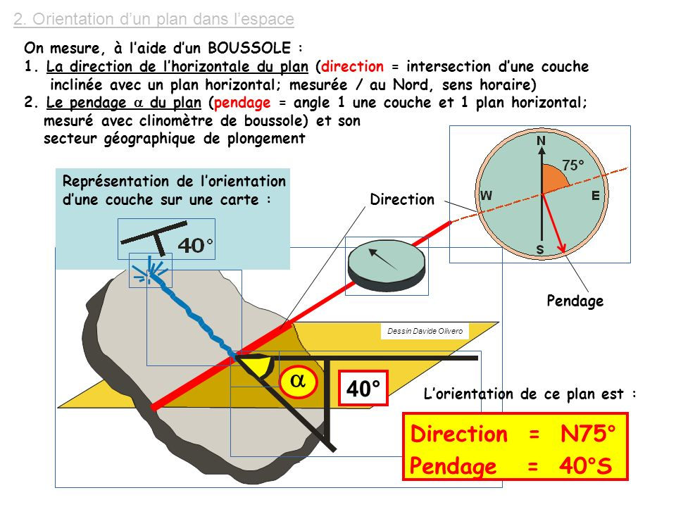 a 40° Direction = N75° Pendage = 40°S
