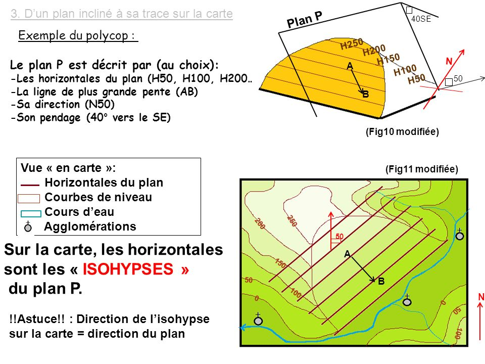 Sur la carte, les horizontales sont les « ISOHYPSES » du plan P.