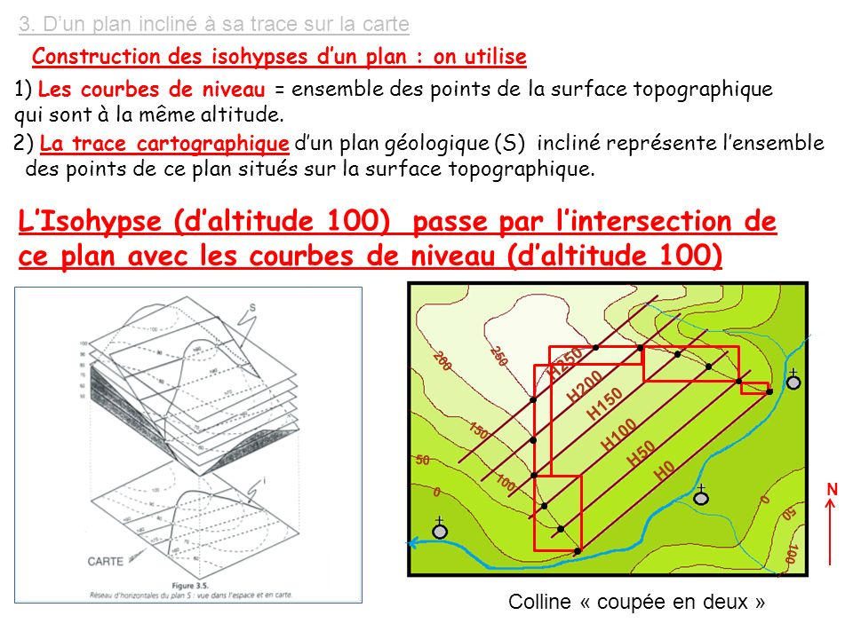 Tp cartographie tp 3 de la carte topographique a la carte geologique ppt video online t l charger - Plan incline avec ceinture de maintien ...