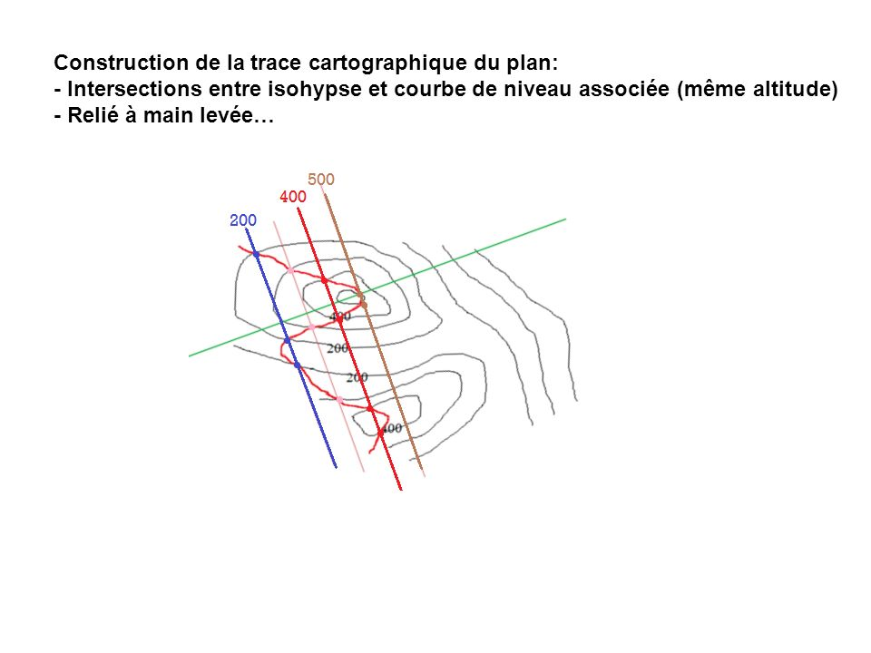 Construction de la trace cartographique du plan: