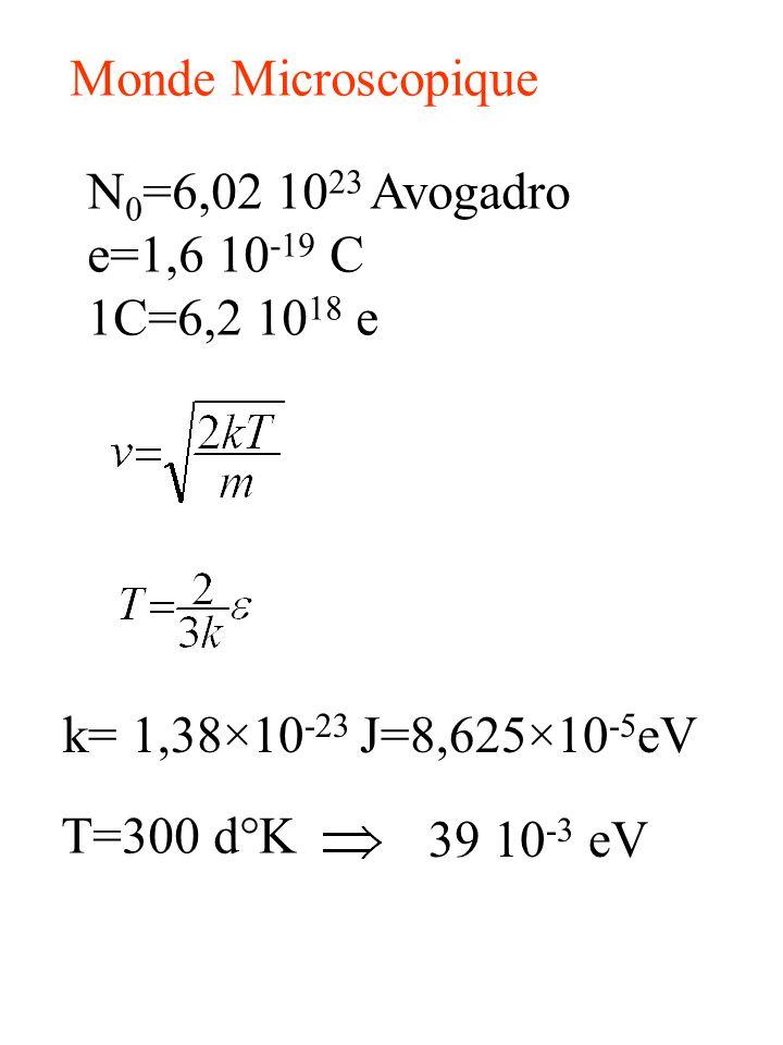 Monde Microscopique N0=6,02 1023 Avogadro. e=1,6 10-19 C. 1C=6,2 1018 e. k= 1,38×10-23 J=8,625×10-5eV.