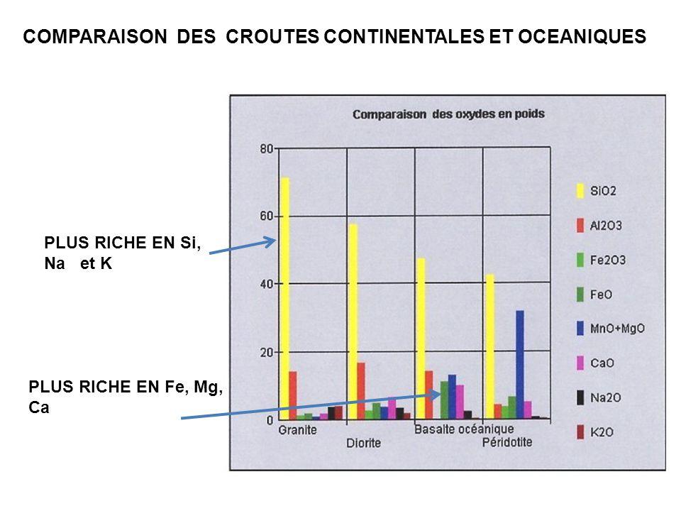 COMPARAISON DES CROUTES CONTINENTALES ET OCEANIQUES