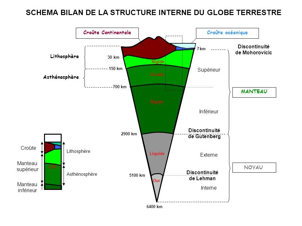 SCHEMA BILAN DE LA STRUCTURE INTERNE DU GLOBE TERRESTRE