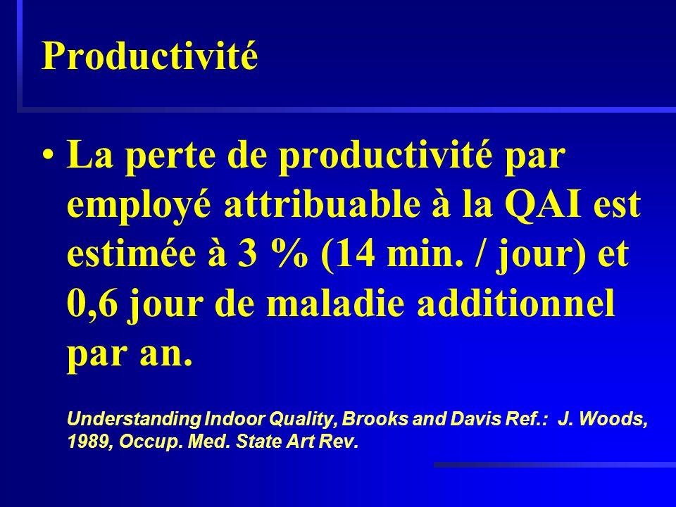 Productivité La perte de productivité par employé attribuable à la QAI est estimée à 3 % (14 min. / jour) et 0,6 jour de maladie additionnel par an.