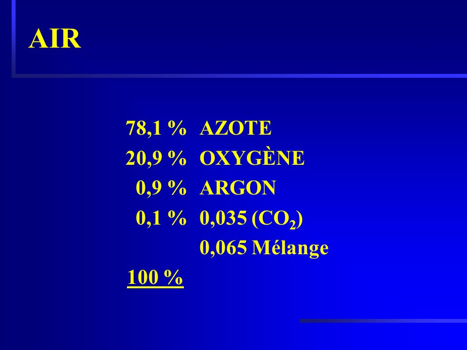 AIR 78,1 % 20,9 % 0,9 % 0,1 % 100 % AZOTE OXYGÈNE ARGON 0,035 (CO2)
