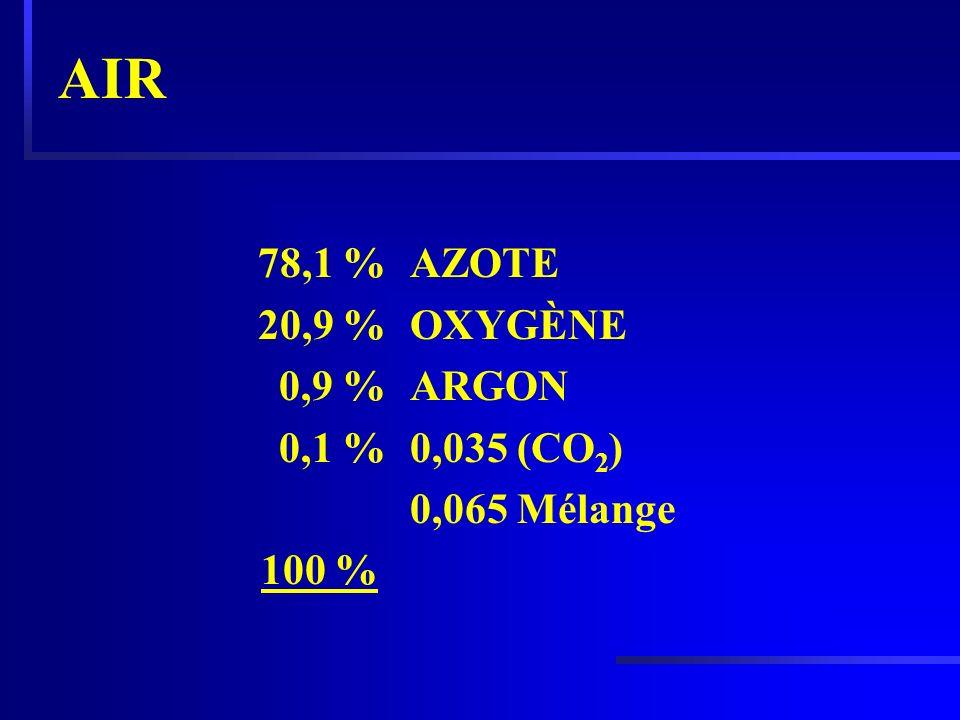 AIR 78,1 % 20,9 % 0,9 % 0,1 % 100 % AZOTE OXYGÈNE ARGON 0,035 (CO2)