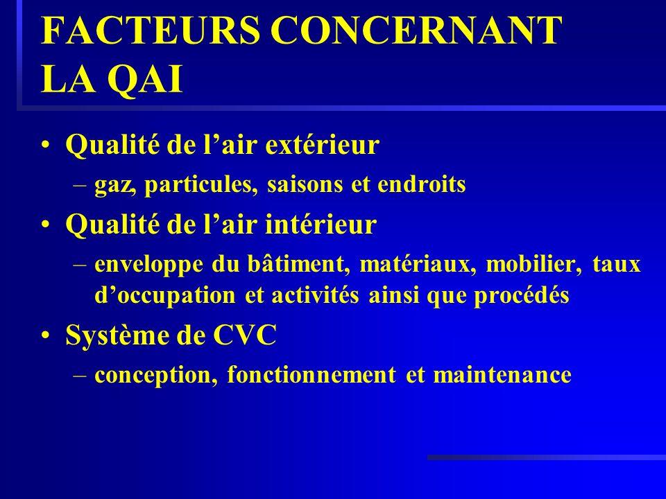 FACTEURS CONCERNANT LA QAI