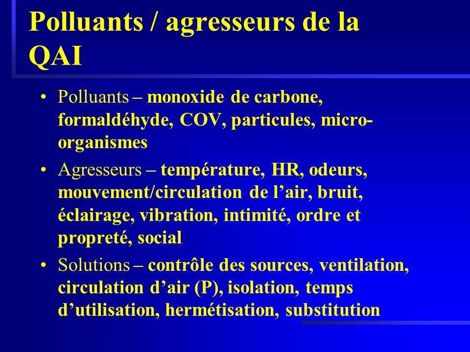 Polluants / agresseurs de la QAI