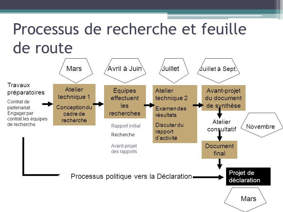 Processus de recherche et feuille de route
