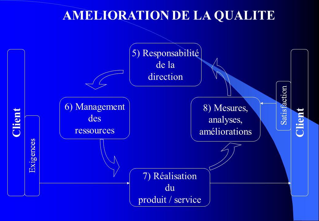 AMELIORATION DE LA QUALITE