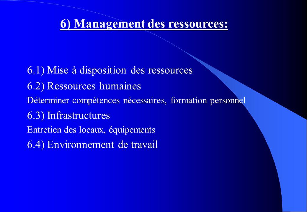 6) Management des ressources:
