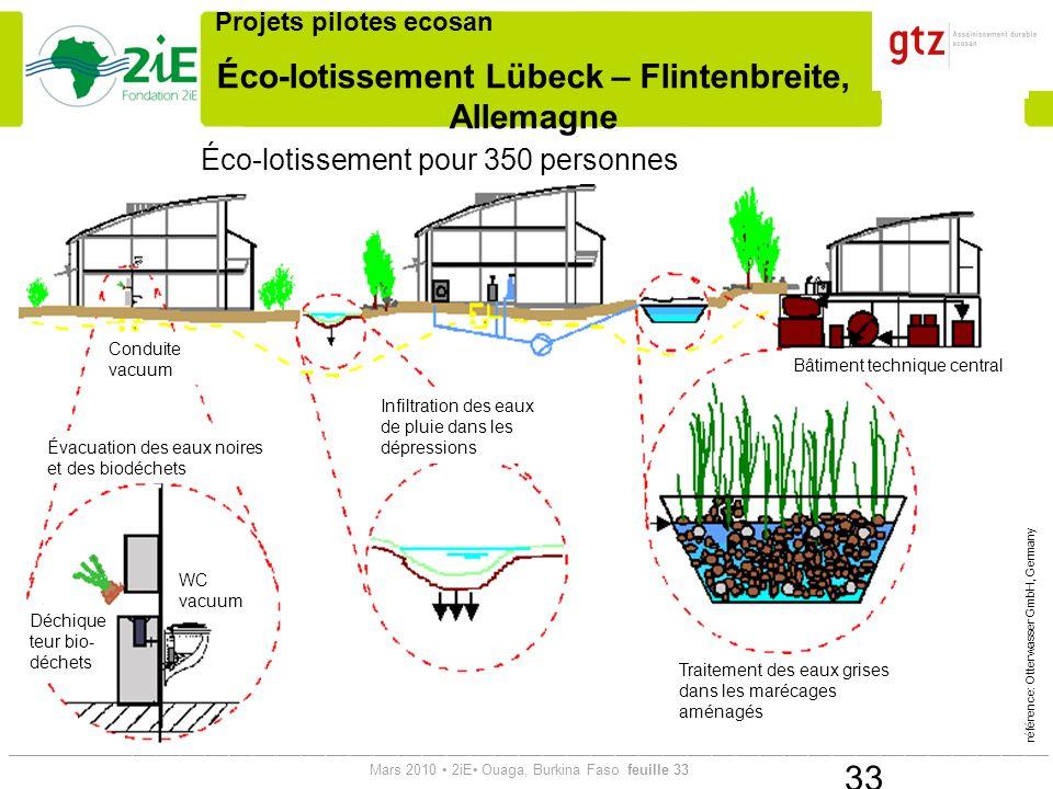 Éco-lotissement Lübeck – Flintenbreite, Allemagne