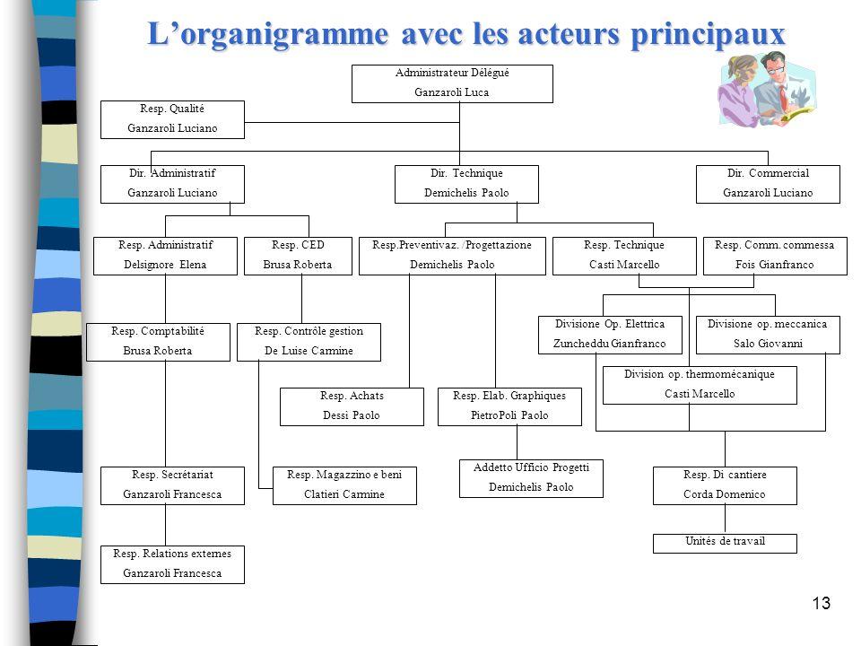 L'organigramme avec les acteurs principaux