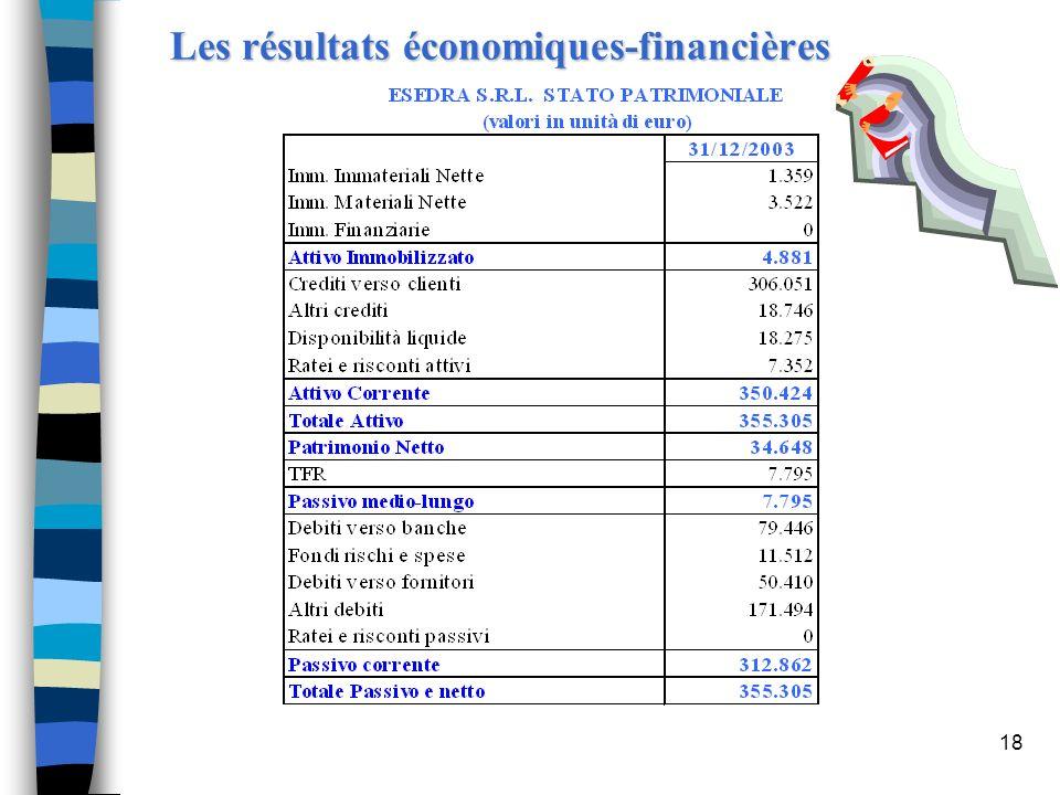 Les résultats économiques-financières