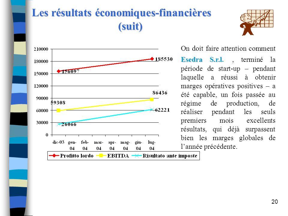 Les résultats économiques-financières (suit)