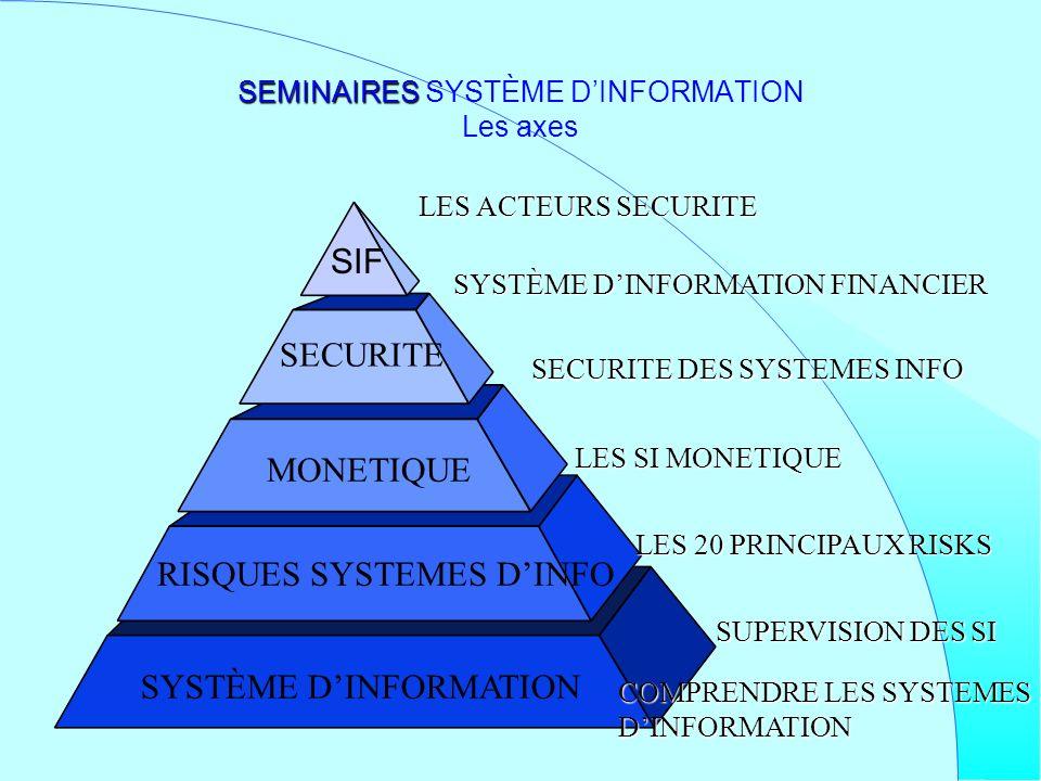 SEMINAIRES SYSTÈME D'INFORMATION Les axes
