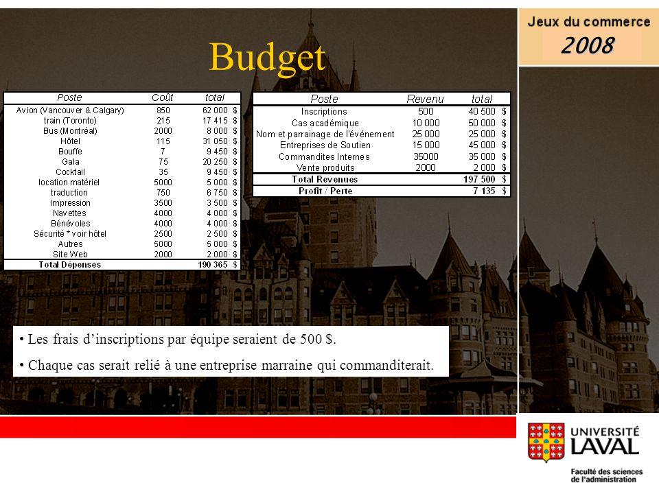 Budget 2008 Les frais d'inscriptions par équipe seraient de 500 $.