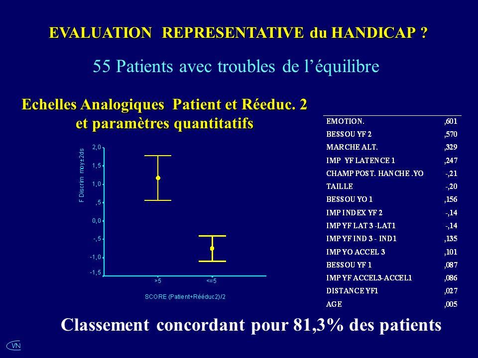 Echelles Analogiques Patient et Réeduc. 2 et paramètres quantitatifs
