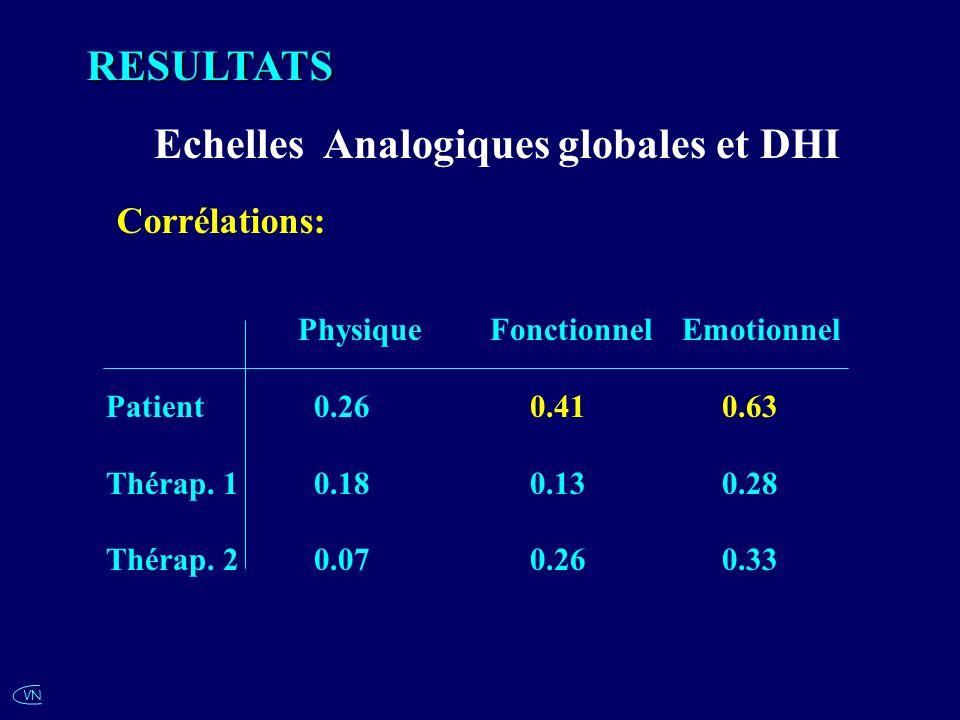 Echelles Analogiques globales et DHI