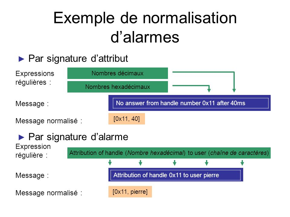 Exemple de normalisation d'alarmes