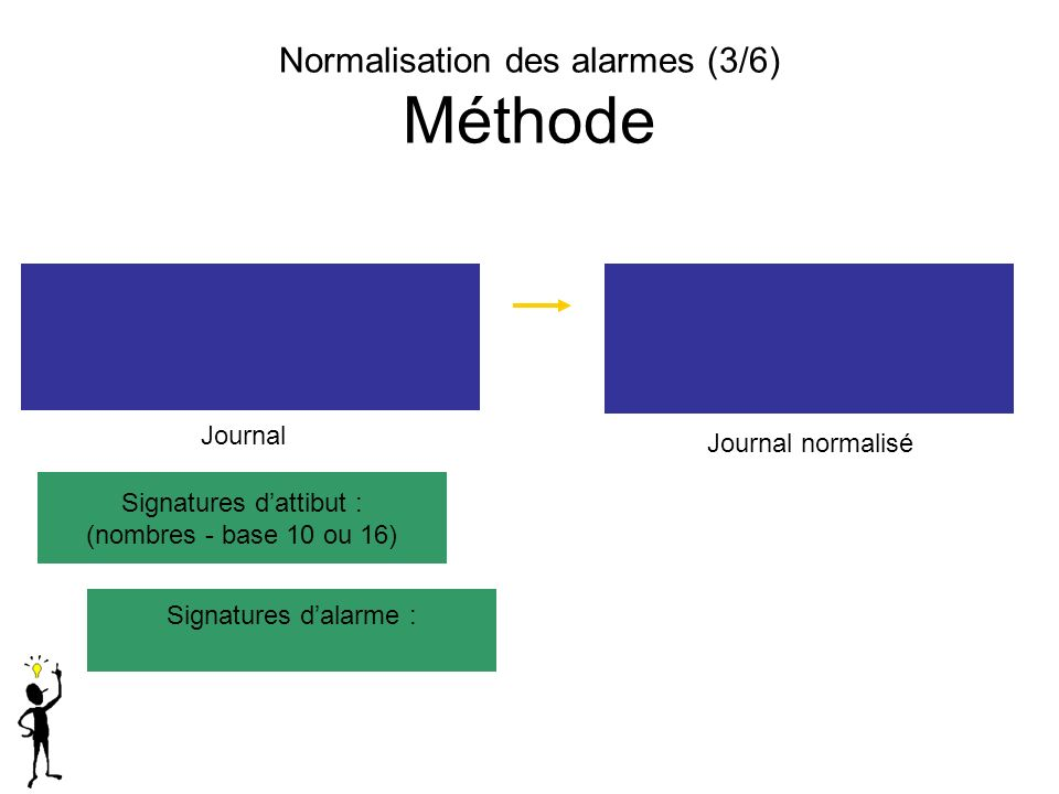 Normalisation des alarmes (3/6) Méthode
