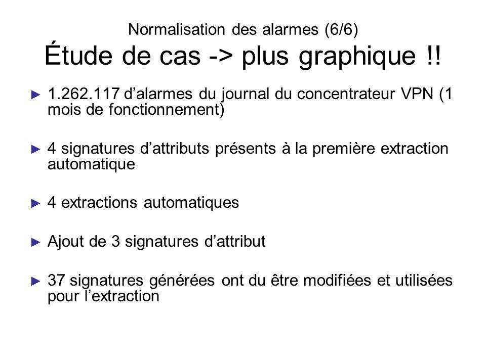 Normalisation des alarmes (6/6) Étude de cas -> plus graphique !!