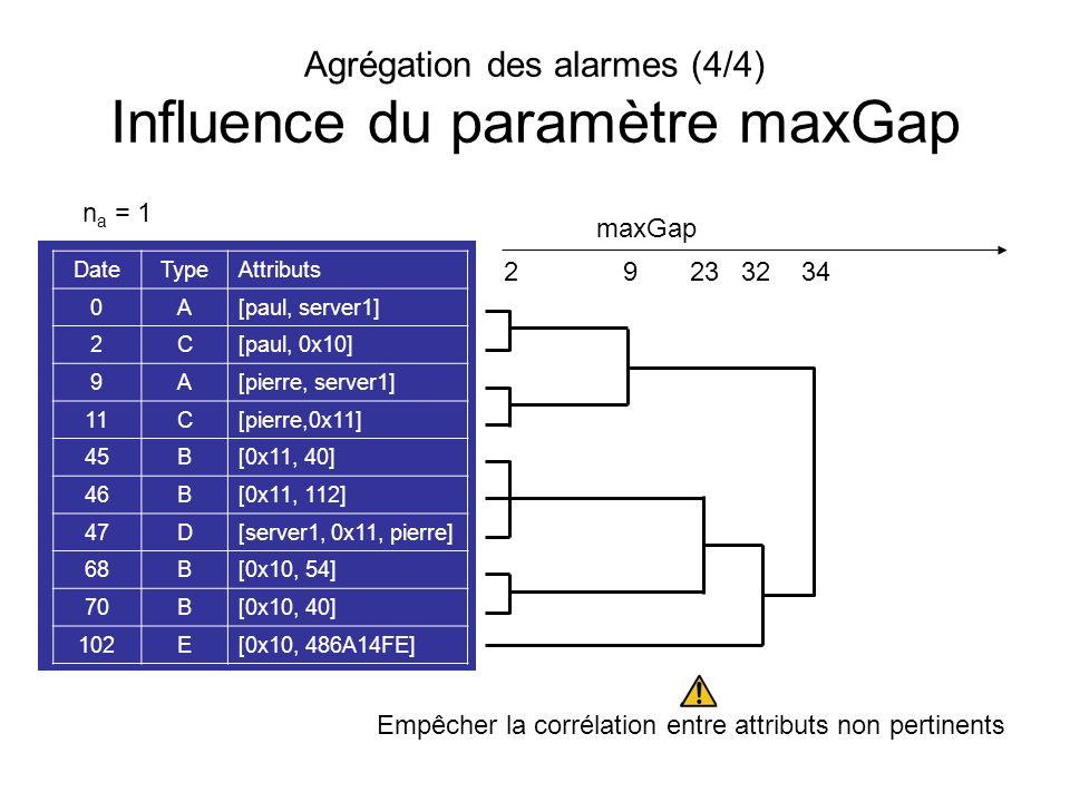 Agrégation des alarmes (4/4) Influence du paramètre maxGap