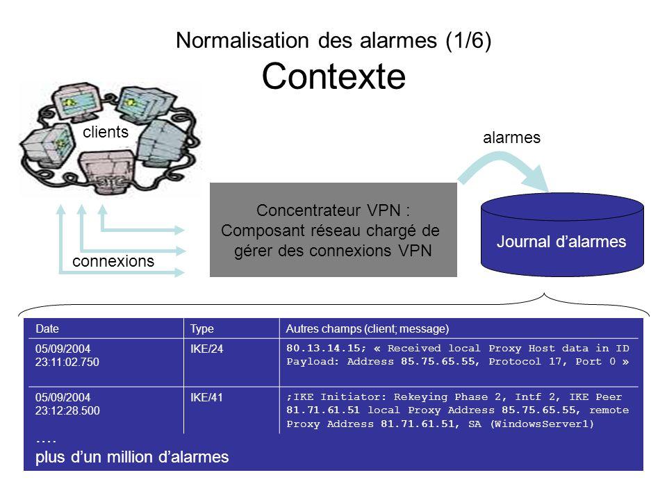 Normalisation des alarmes (1/6) Contexte